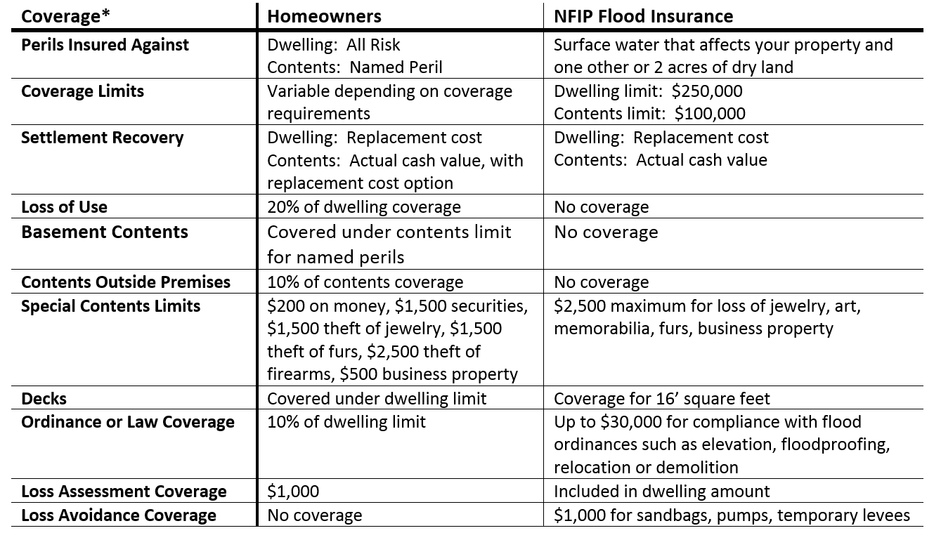 Homeowners coverage vs NFIP flood insurance